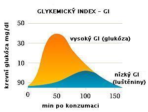 Glykemický index - graf