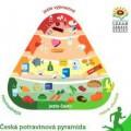 Pyramida zdravé výživy - náhled