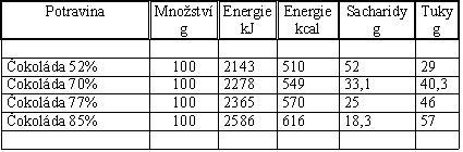 tabulka s hodnotami několika typů vysokoprocentních čokolád